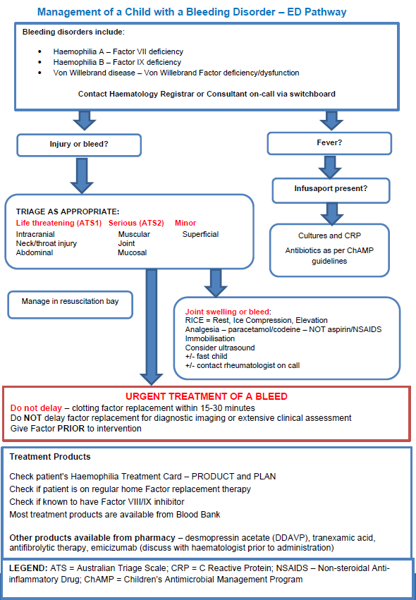 Management of a child with a bleeding disorder - ED pathway