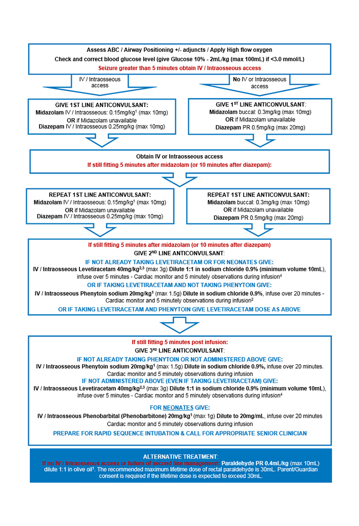 Status epilepticus management flowchart. Click to enlarge.